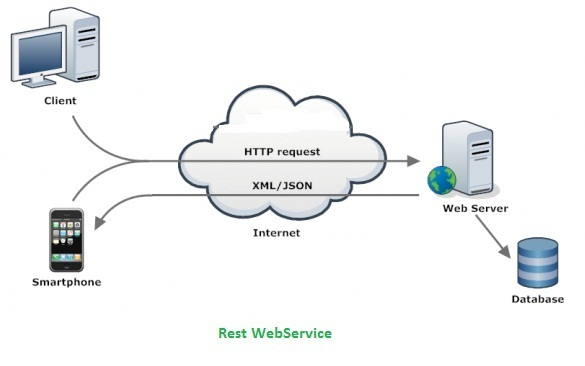 Types of web services soap xml rpc and restful for Architecture rest