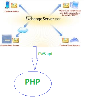 How To Connect Exchange Server With PHP - Phpflow com