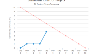 Simple Burndown Chart with Highcharts - Phpflow com