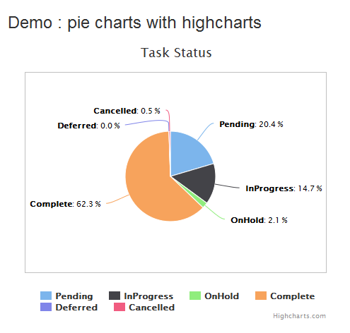 pie_chart_highcharts