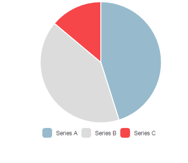 Simple Demo and Example of PIE Chart in AngularJS Using ChartJS